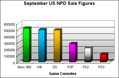 NPD September 2007 Game Console US Sales Figures