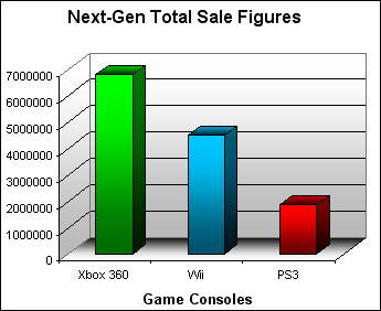 NPD Game Console Total US Sales Figures (as of September 2007)
