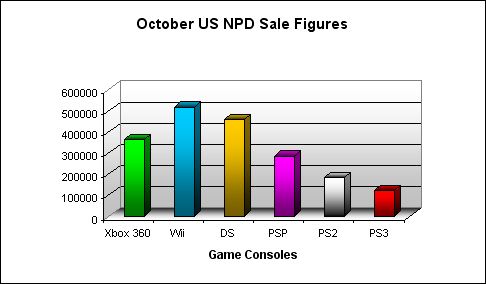 NPD October 2007 Game Console US Sales Figures