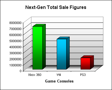 NPD Game Console Total US Sales Figures (as of October 2007)