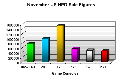 NPD November 2007 Game Console US Sales Figures