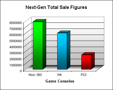 NPD Game Console Total US Sales Figures (as of November 2007)