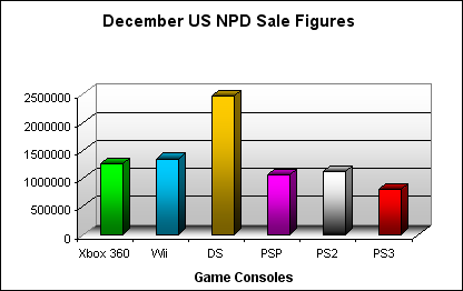 NPD December 2007 Game Console US Sales Figures
