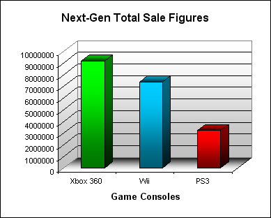 NPD Game Console Total US Sales Figures (as of December 2007)