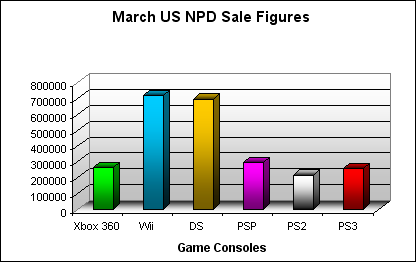 NPD March 2008 Game Console US Sales Figures