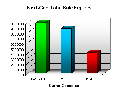 NPD Game Console Total US Sales Figures (as of March 2008)