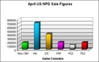 NPD April 2008 Game Console US Sales Figures