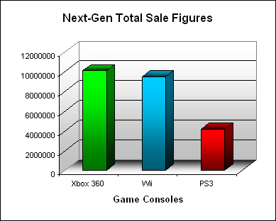 NPD Game Console Total US Sales Figures (as of April 2008)