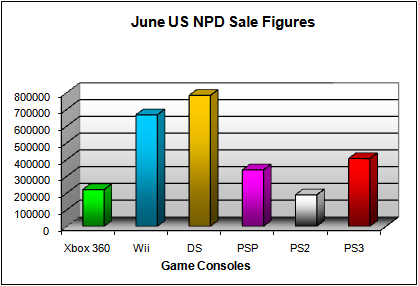 NPD June 2008 Game Console US Sales Figures