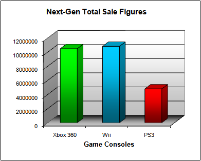 NPD Game Console Total US Sales Figures (as of June 2008)
