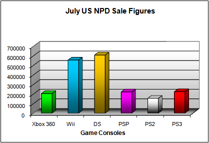 NPD July 2008 Game Console US Sales Figures