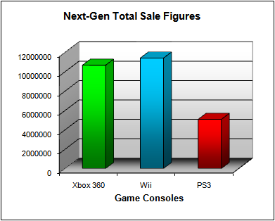 NPD Game Console Total US Sales Figures (as of July 2008)