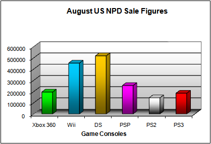 NPD August 2008 Game Console US Sales Figures
