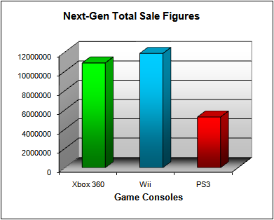 NPD Game Console Total US Sales Figures (as of August 2008)