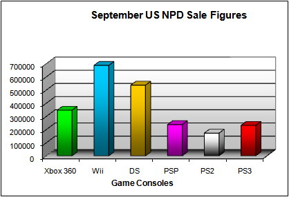 NPD September 2008 Game Console US Sales Figures