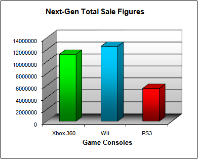 NPD Game Console Total US Sales Figures (as of September 2008)