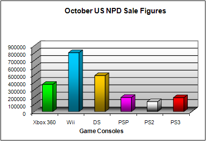 NPD October 2008 Game Console US Sales Figures