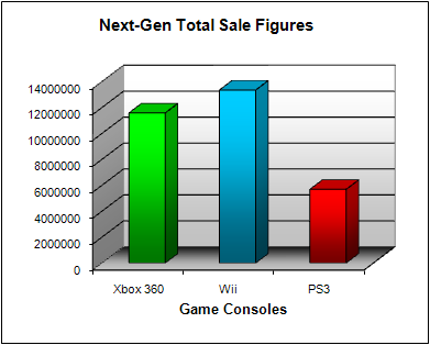 NPD Game Console Total US Sales Figures (as of October 2008)