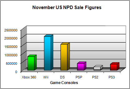 NPD November 2008 Game Console US Sales Figures