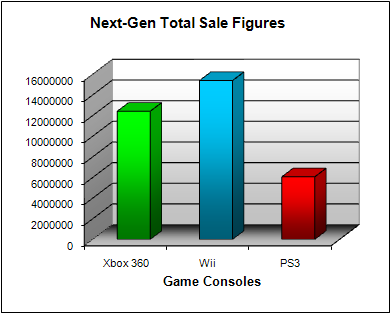 NPD Game Console Total US Sales Figures (as of November 2008)