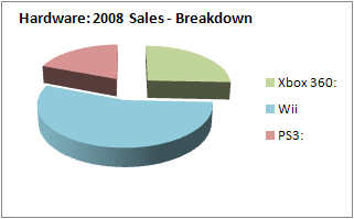 NPD 2008: Console hardware sales breakdown