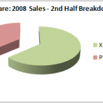 "The ""soon to be forgotten"" Xbox 360 outsells the PS3 in 2nd half of 2008"