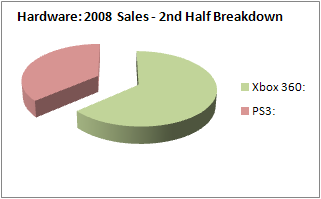 NPD 2008: Hardware Sales, 2nd half of year