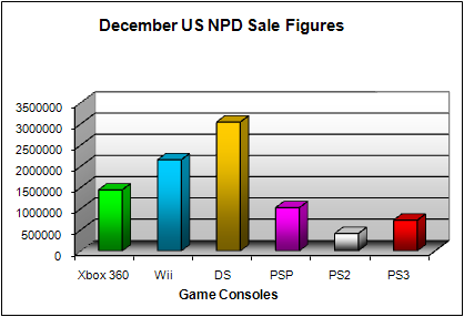 NPD Game Console Total US Sales Figures (as of December 2008)