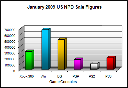 NPD January 2009 Game Console US Sales Figures