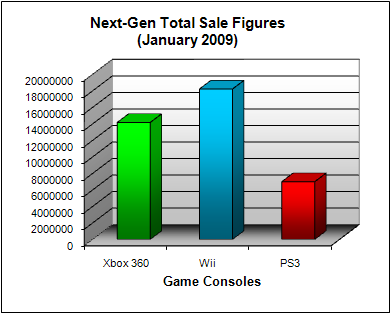NPD Game Console Total US Sales Figures (as of January 2009)