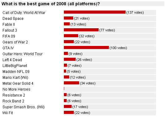 2008 Game of the Year Poll Results