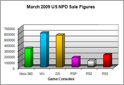 NPD March 2009 Game Console US Sales Figures