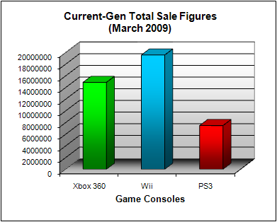 NPD Game Console Total US Sales Figures (as of March 2009)