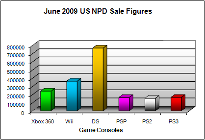 NPD June 2009 Game Console US Sales Figures