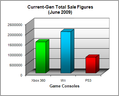 NPD Game Console Total US Sales Figures (as of June 2009)