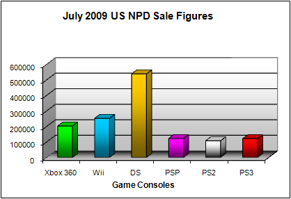 NPD July 2009 Game Console US Sales Figures