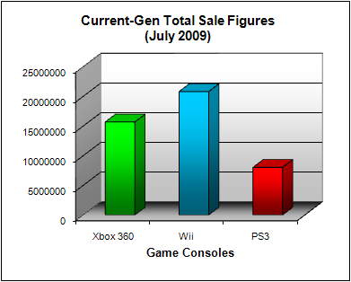 NPD Game Console Total US Sales Figures (as of July 2009)