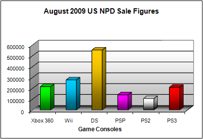 NPD August 2009 Game Console US Sales Figures