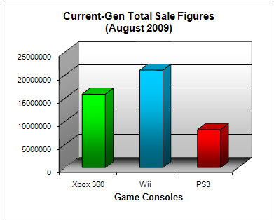 NPD Game Console Total US Sales Figures (as of August 2009)