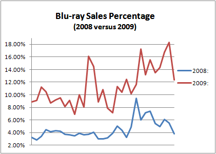 Blu-ray Sales Percentage: 2008 versus 2009 Comparison (May to November)