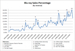 Blu-ray Sales Percentage - 4 May 2008 to 29 November 2009 - Click to see larger version