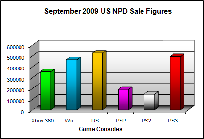 NPD September 2009 Game Console US Sales Figures