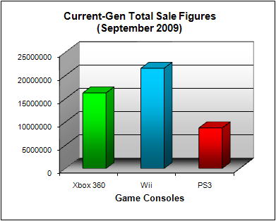NPD Game Console Total US Sales Figures (as of September 2009)
