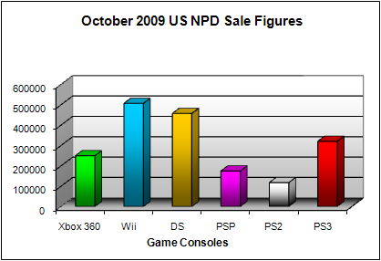 NPD October 2009 Game Console US Sales Figures