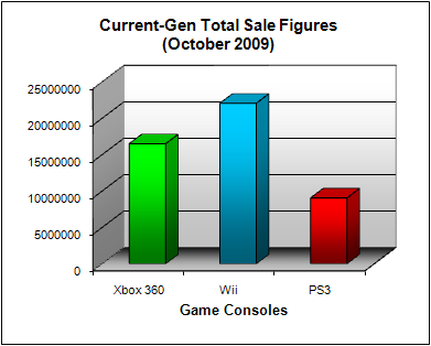 NPD Game Console Total US Sales Figures (as of October 2009)