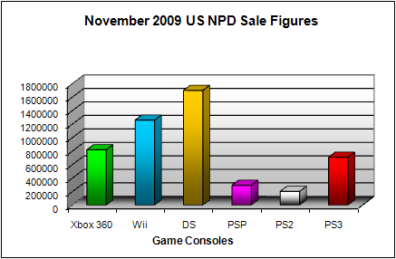 NPD November 2009 Game Console US Sales Figures