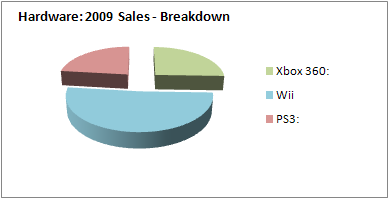 NPD 2009: Console hardware sales breakdown