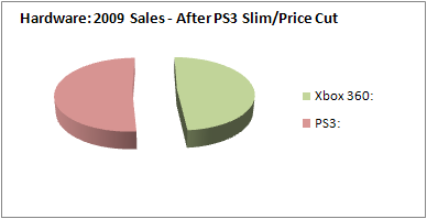 NPD 2009: Hardware Sales, After PS3 Slim/Price Cut
