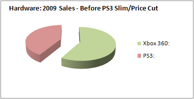 NPD 2009: Hardware Sales, Before PS3 Slim/Price Cut