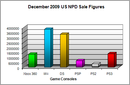 NPD December 2009 Game Console US Sales Figures